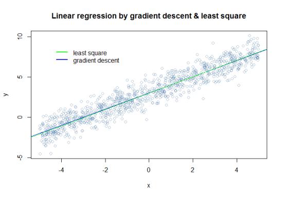 linear_compare