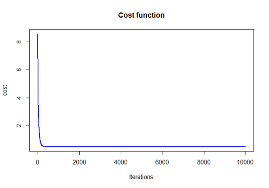 linear_cost